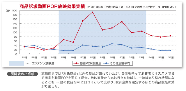 効果実績グラフ
