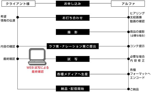 動画POP制作の流れフローチャート